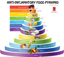 what is the Anti-Inflammatory Diet