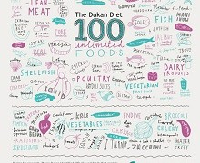 The Basics Of The Dukan Diet