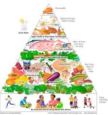 diet for Kidney Disease