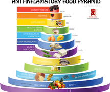 What Is The Anti-Inflammatory Diet?